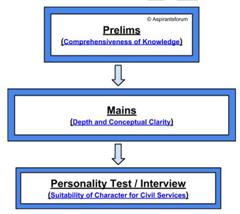 UPSC-IAS civil services exam guide for beginners